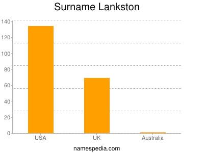 Surname Lankston