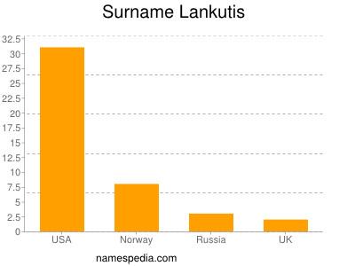 Surname Lankutis