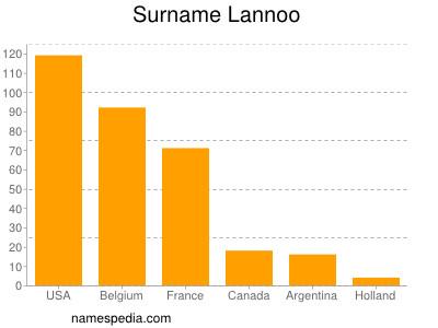 Surname Lannoo
