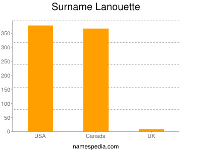 Surname Lanouette