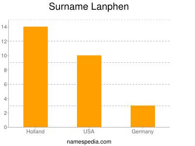 Surname Lanphen