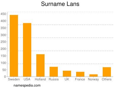 Surname Lans
