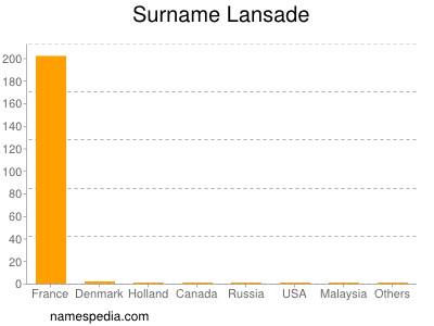 Surname Lansade