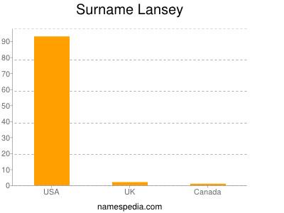 Surname Lansey