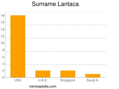 Surname Lantaca