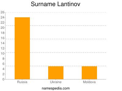 Surname Lantinov