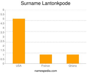 Surname Lantonkpode