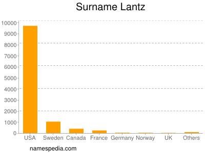 Surname Lantz