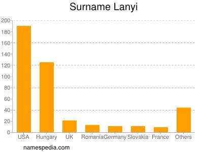 Surname Lanyi