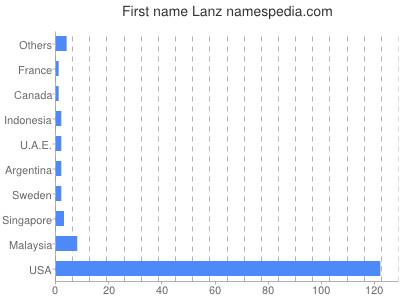 Given name Lanz