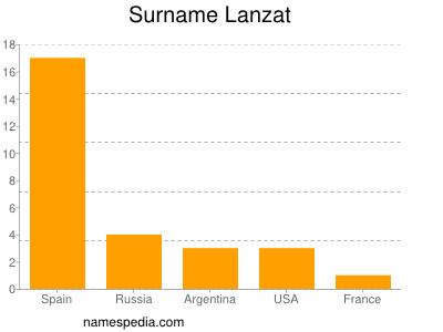 Surname Lanzat