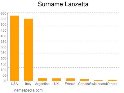 Surname Lanzetta