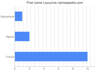 Given name Laoucine