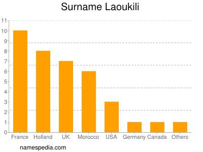 Surname Laoukili