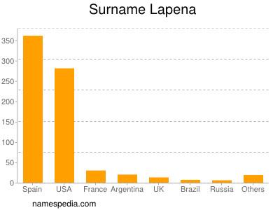 Surname Lapena