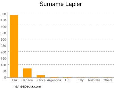 Surname Lapier