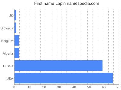 Given name Lapin