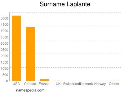 Surname Laplante