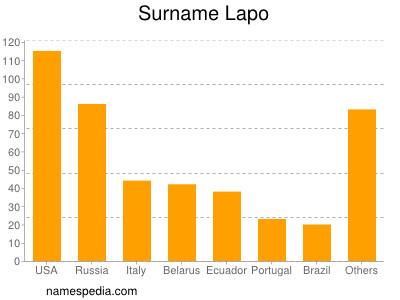 Surname Lapo