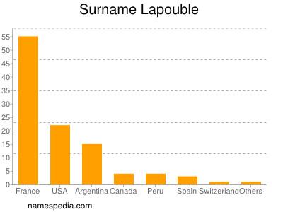 Surname Lapouble