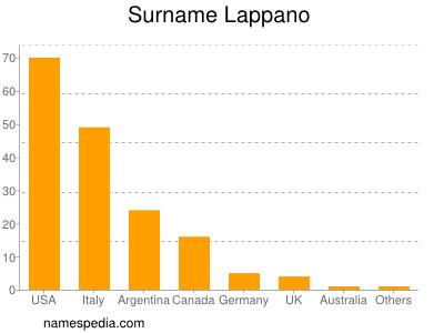 Surname Lappano