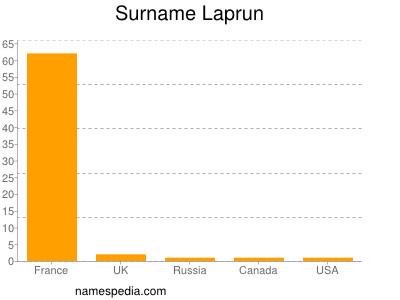 Surname Laprun