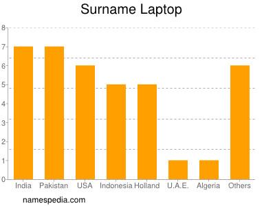 Surname Laptop