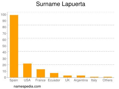 Surname Lapuerta