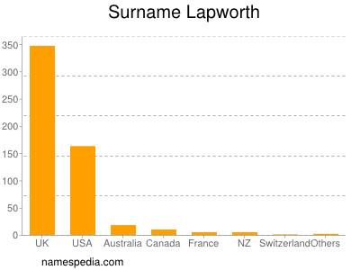 Surname Lapworth