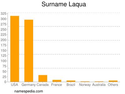 Surname Laqua