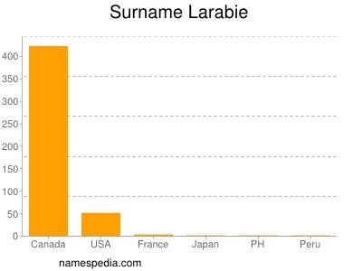 Surname Larabie