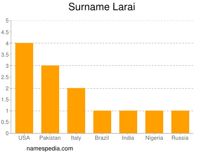 Surname Larai