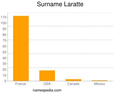 Surname Laratte
