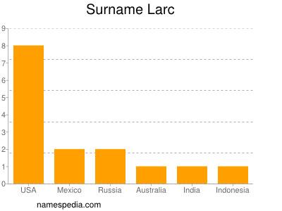 Surname Larc