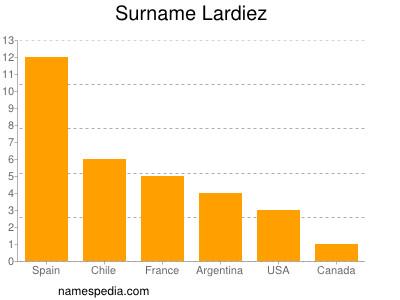 Surname Lardiez