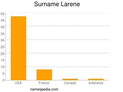 Surname Larene