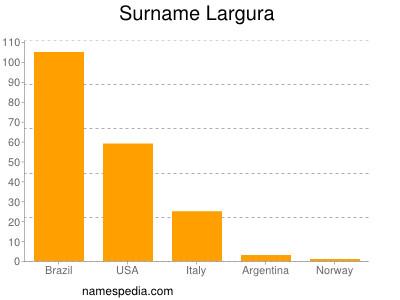 Surname Largura