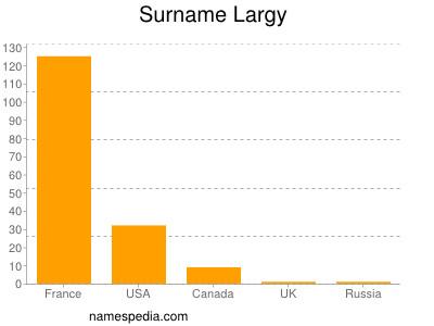Surname Largy