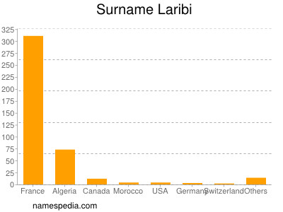 Surname Laribi