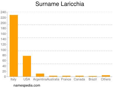 Surname Laricchia