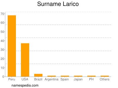 Surname Larico