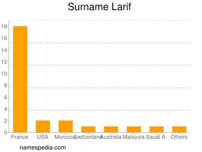 Surname Larif