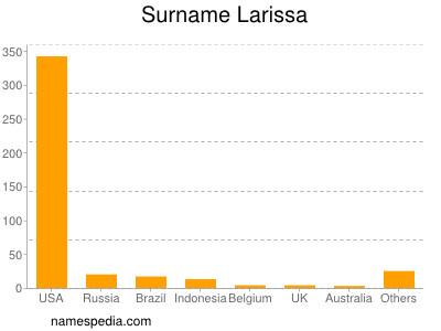 Surname Larissa