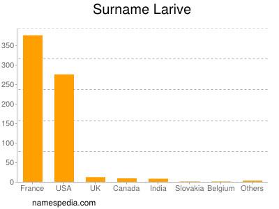 Surname Larive