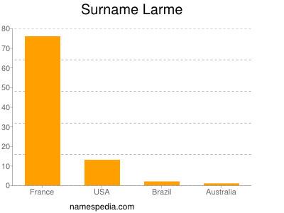 Surname Larme