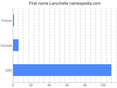 Given name Larochelle