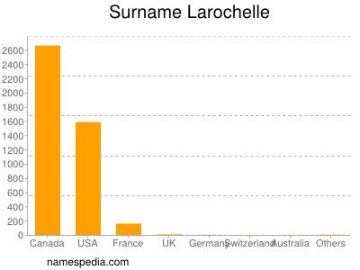 Surname Larochelle