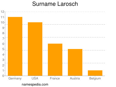 Surname Larosch