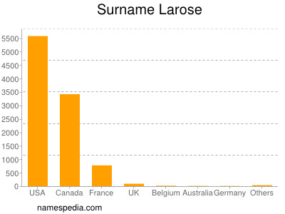 Surname Larose