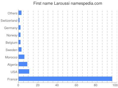 Given name Laroussi